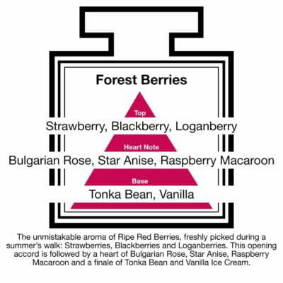 Fragrance Description Forest Berries Strawberry Blackberry Loganberry Raspberry
