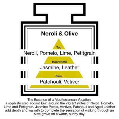 Fragrance Description Neroli Olive Pomelo Lime Leather Vetiver