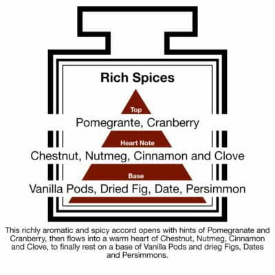 Fragrance Description Rich Spices Pomegranate Cinnamon Clove Fig