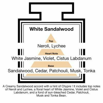 Fragrance Description Sandalwood Chypre Neroli Lychee Labdanum Tonka