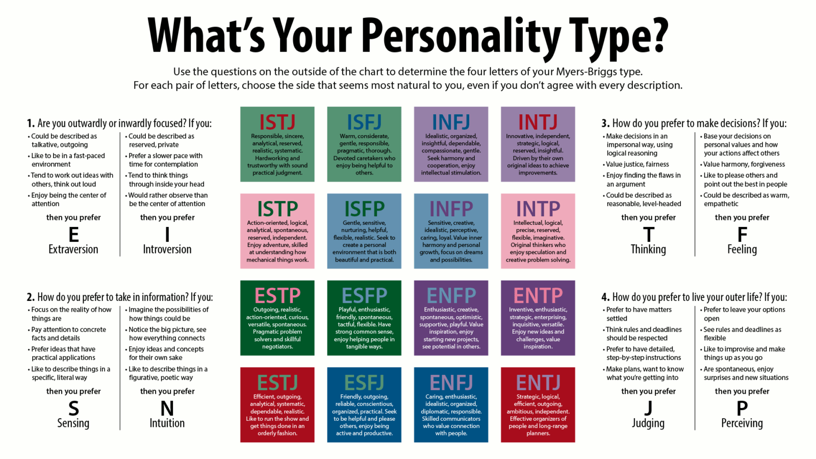 MyersBriggs Personality Type 1