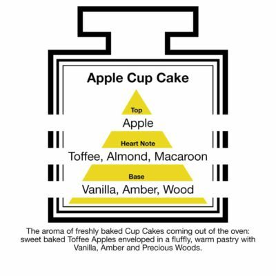 Fragrance Description Apple Cake Toffee Almond Macaroon Vanilla